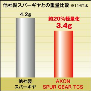 AXON Spur Gear TCS 64P 104T