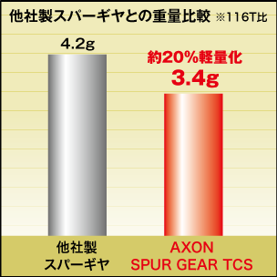 AXON Spur Gear TCS 64P 105T